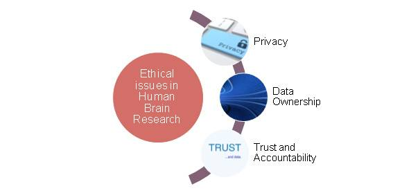 Ethical Reflections of Human Brain Research and Smart Information
